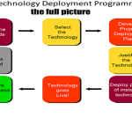 Technology meets Human Resources